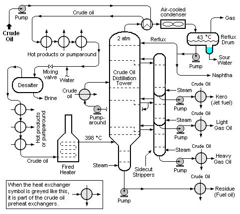Petroleum Refining Processes Knowino