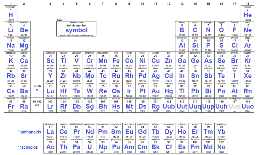 periodic tablepng