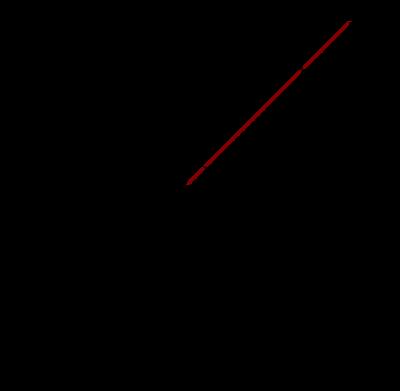 Trigonometric Function Knowino